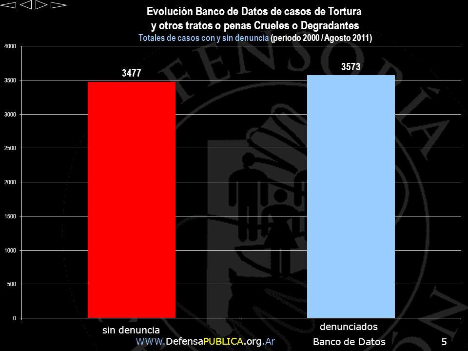 Totales de casos con y sin denuncia (período 2000 / Agosto 2011)