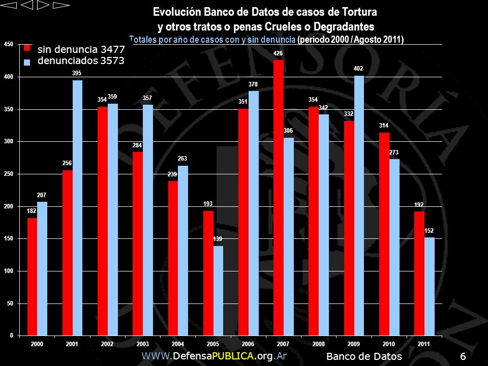 Evolución Banco de Datos de casos de Tortura y otros tratos o penas Crueles o Degradantes