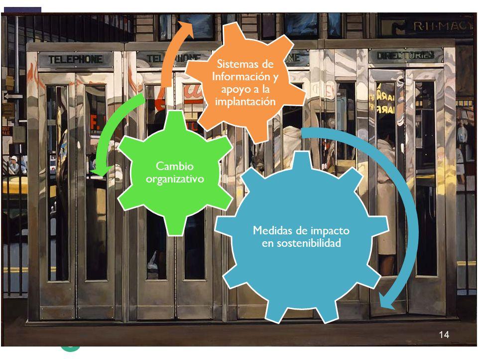 Medidas de impacto en sostenibilidad Cambio organizativo