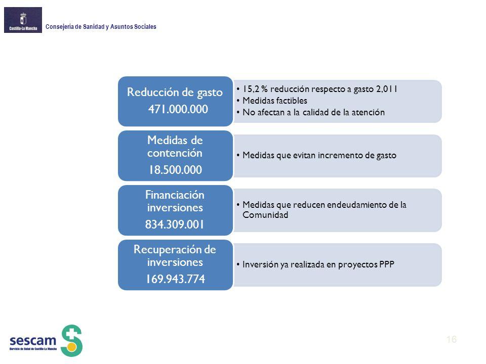 15,2 % reducción respecto a gasto 2,011 Medidas factibles