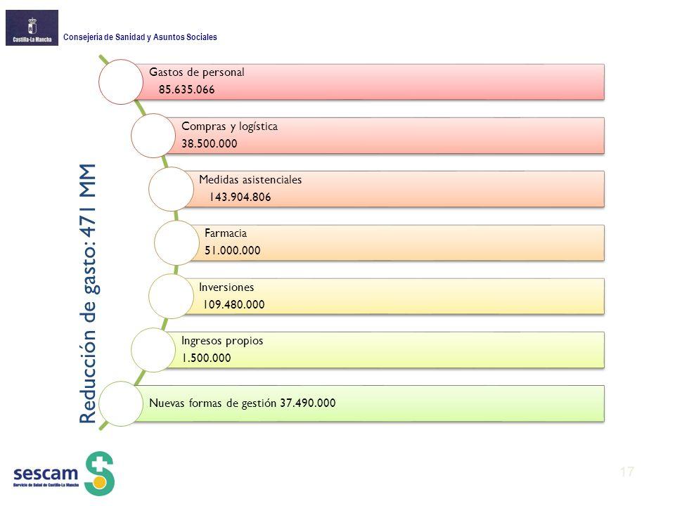 Reducción de gasto: 471 MM 85.635.066 Gastos de personal 38.500.000