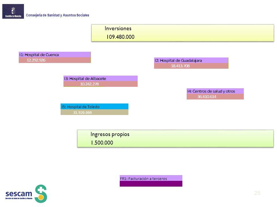 Inversiones 109.480.000 Ingresos propios 1.500.000