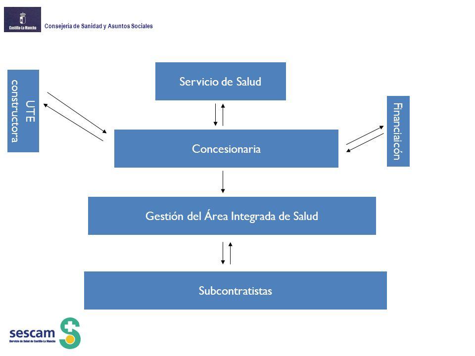 Gestión del Área Integrada de Salud