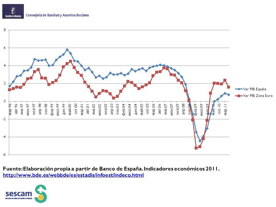 Fuente: Elaboración propia a partir de Banco de España