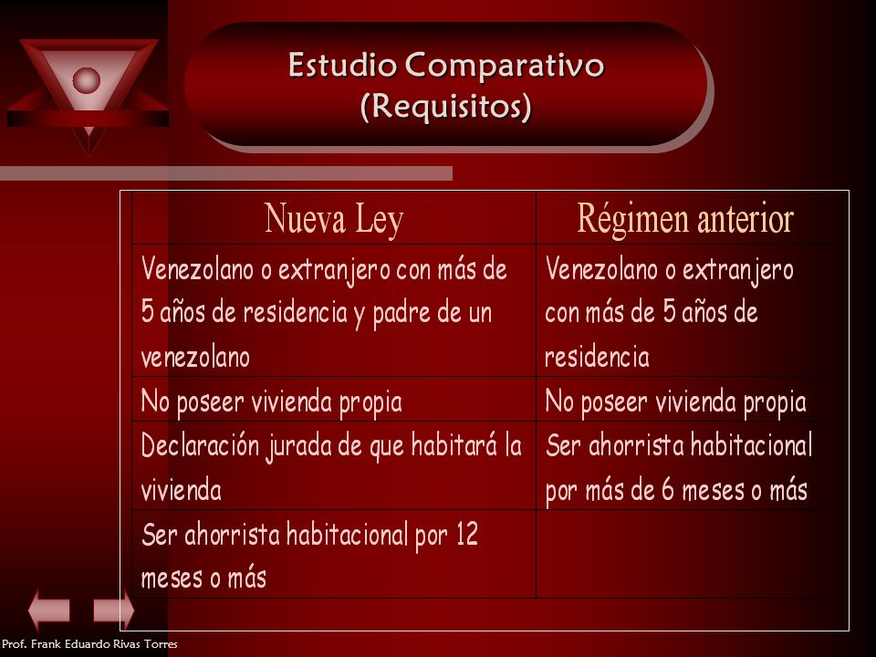 Estudio Comparativo (Requisitos)