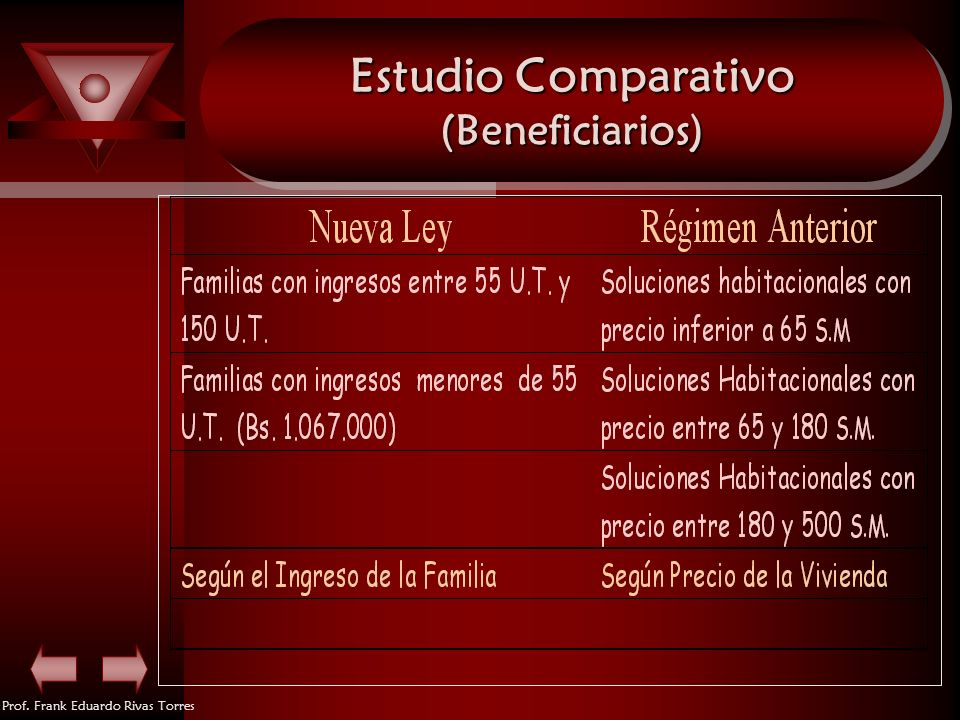 Estudio Comparativo (Beneficiarios)