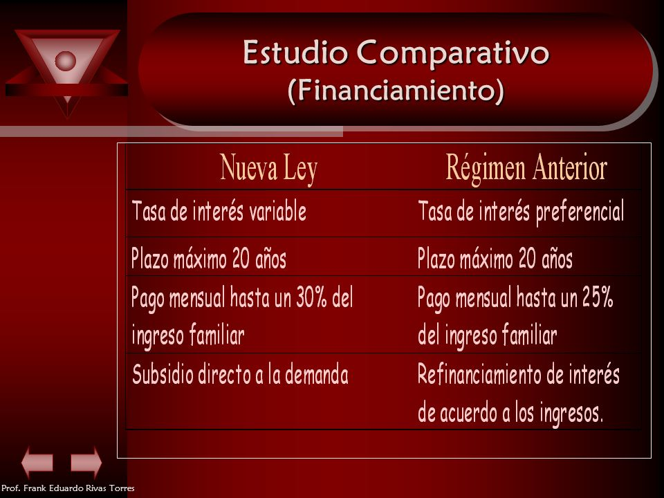 Estudio Comparativo (Financiamiento)