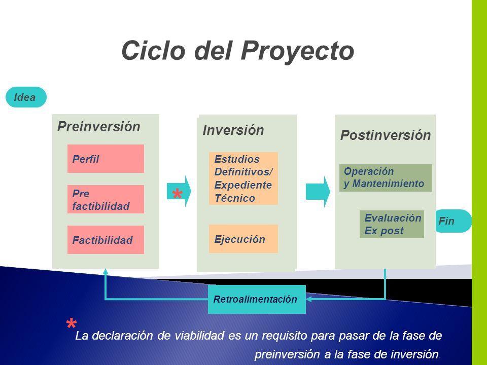 Ciclo del Proyecto Idea. Preinversión. Preinversión. Inversión. Inversión. Postinversión. Perfil.