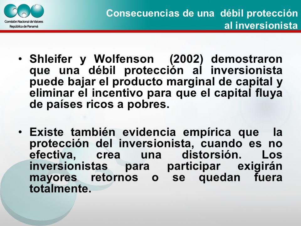 Consecuencias de una débil protección al inversionista