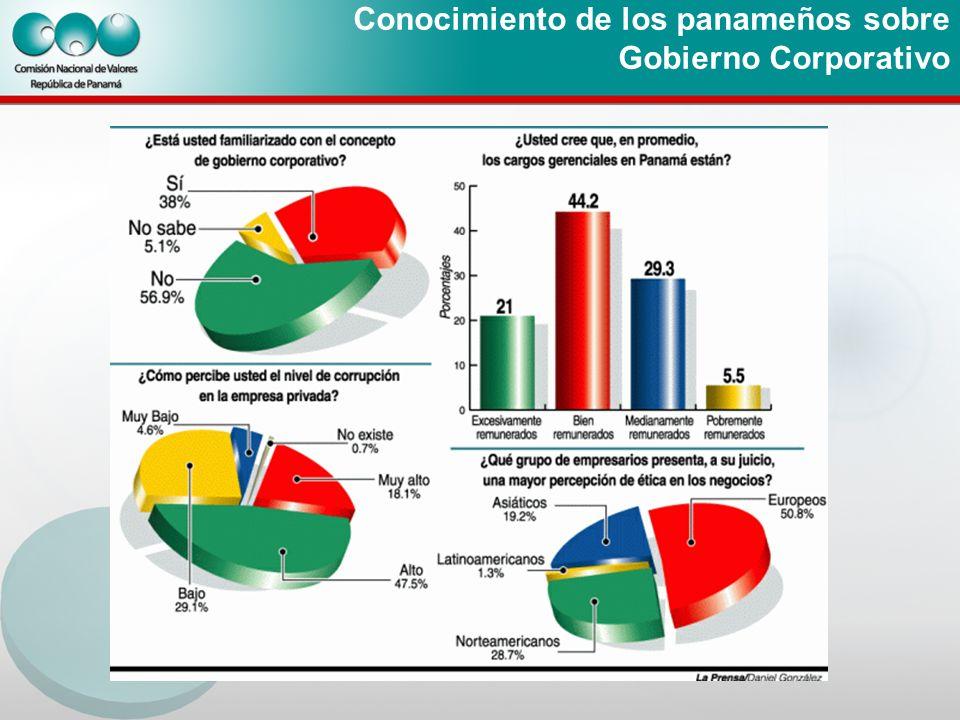 Conocimiento de los panameños sobre Gobierno Corporativo