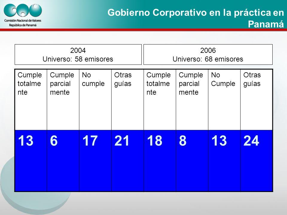 Gobierno Corporativo en la práctica en Panamá