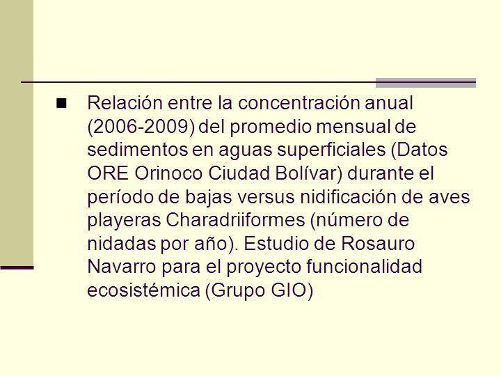 Relación entre la concentración anual (2006-2009) del promedio mensual de sedimentos en aguas superficiales (Datos ORE Orinoco Ciudad Bolívar) durante el período de bajas versus nidificación de aves playeras Charadriiformes (número de nidadas por año).