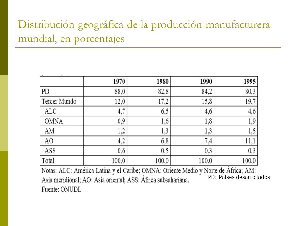 Distribución geográfica de la producción manufacturera mundial, en porcentajes