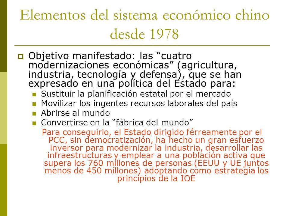 Elementos del sistema económico chino desde 1978