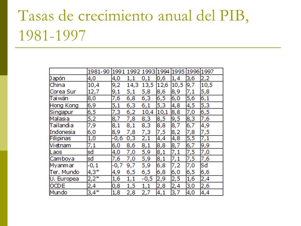 Tasas de crecimiento anual del PIB, 1981-1997