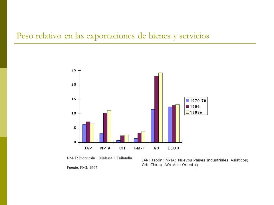 Peso relativo en las exportaciones de bienes y servicios