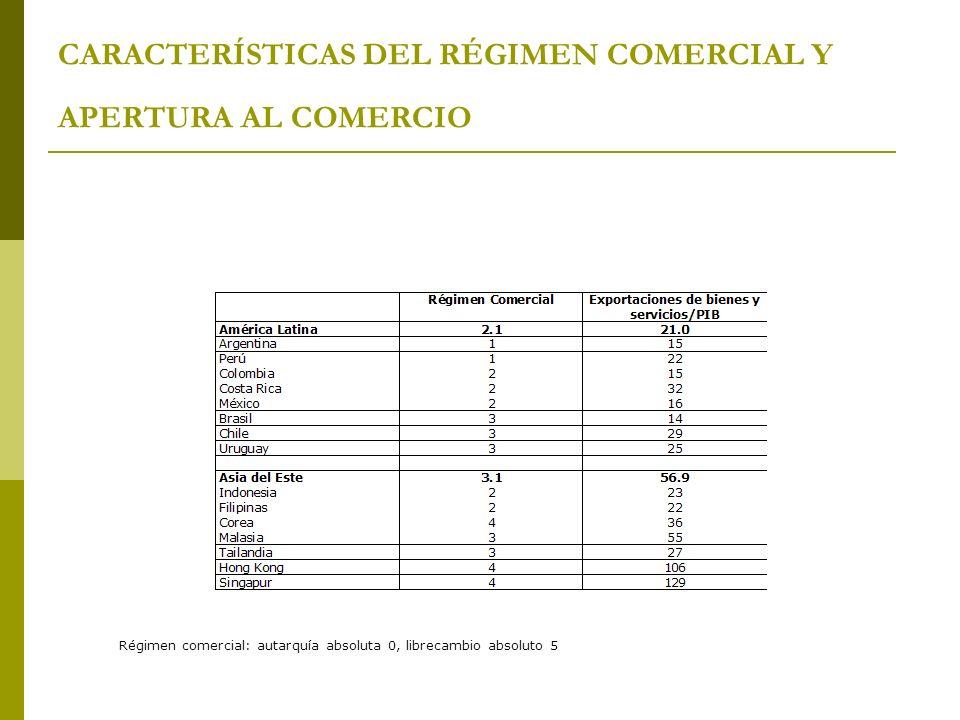 CARACTERÍSTICAS DEL RÉGIMEN COMERCIAL Y APERTURA AL COMERCIO