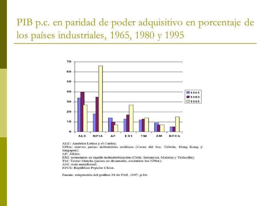 PIB p.c. en paridad de poder adquisitivo en porcentaje de los países industriales, 1965, 1980 y 1995