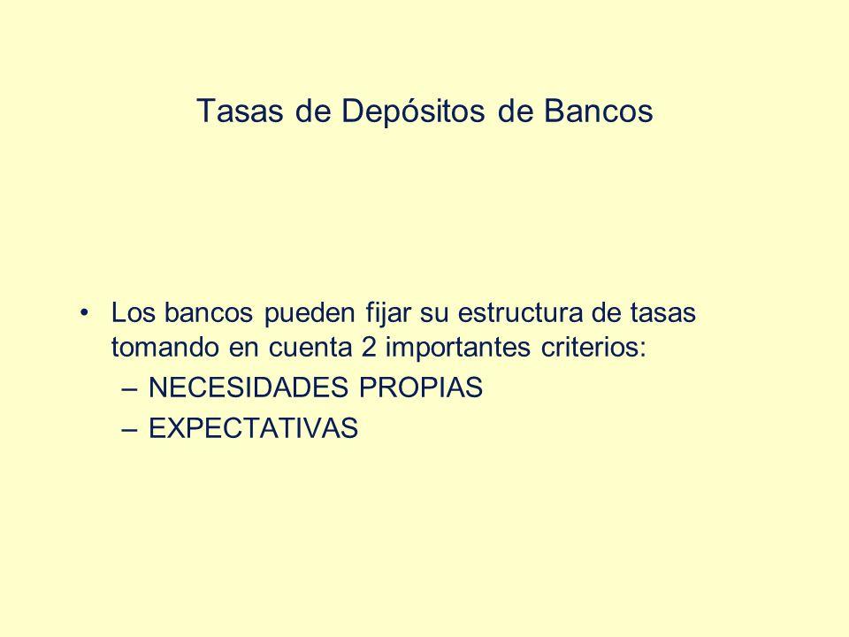 Tasas de Depósitos de Bancos