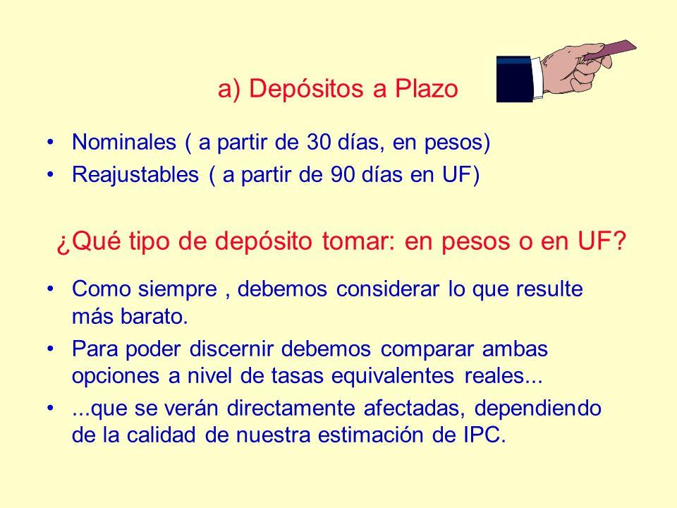 ¿Qué tipo de depósito tomar: en pesos o en UF