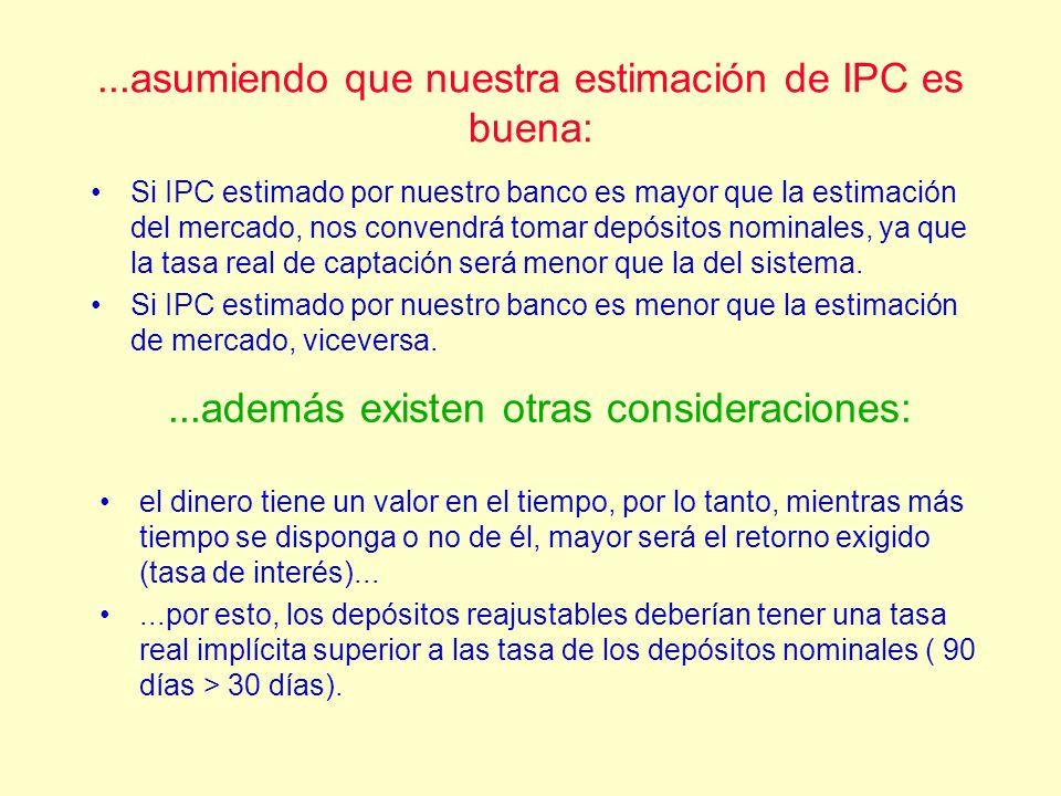 ...asumiendo que nuestra estimación de IPC es buena:
