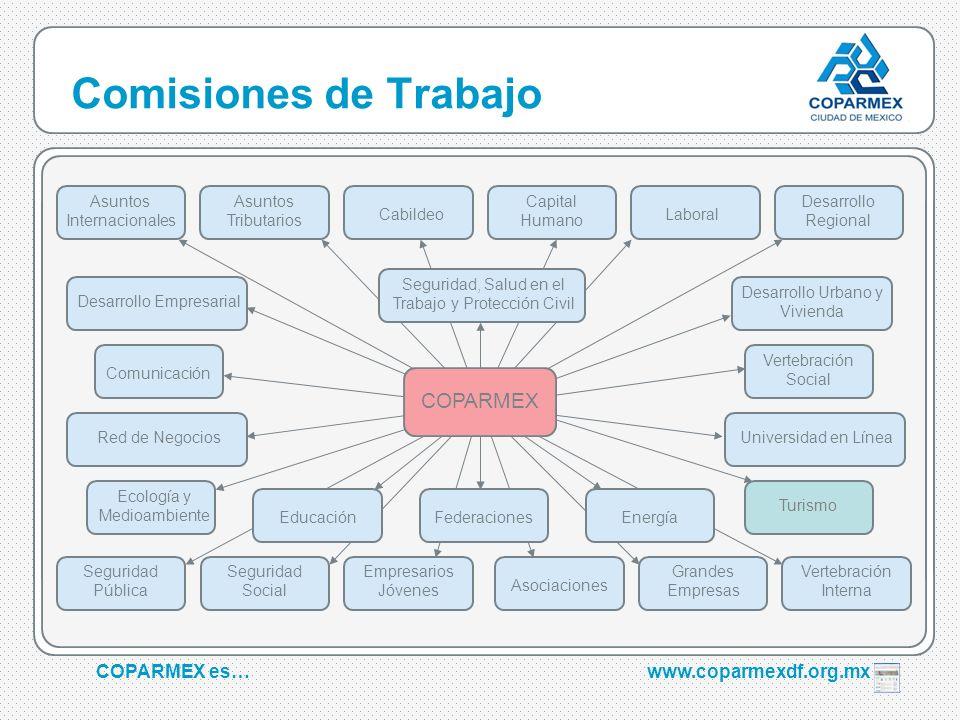 Comisiones de Trabajo COPARMEX COPARMEX es… www.coparmexdf.org.mx