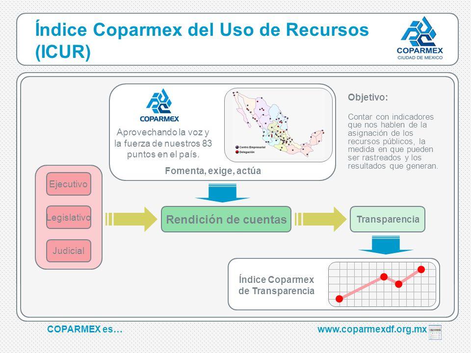 Índice Coparmex del Uso de Recursos (ICUR)