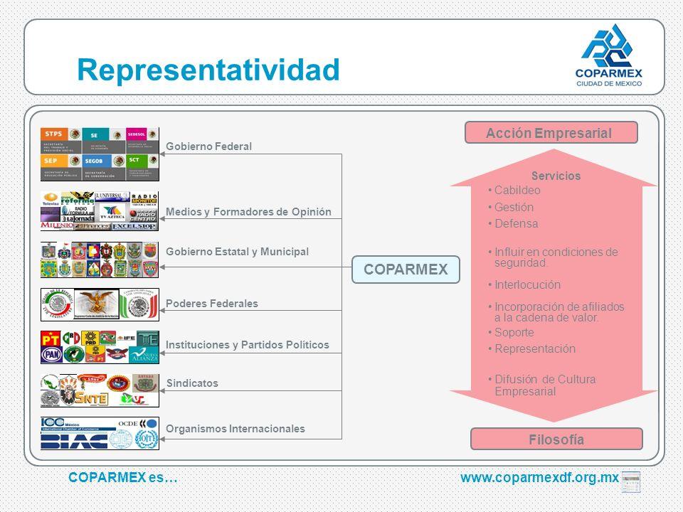 Representatividad COPARMEX Acción Empresarial Filosofía COPARMEX es…