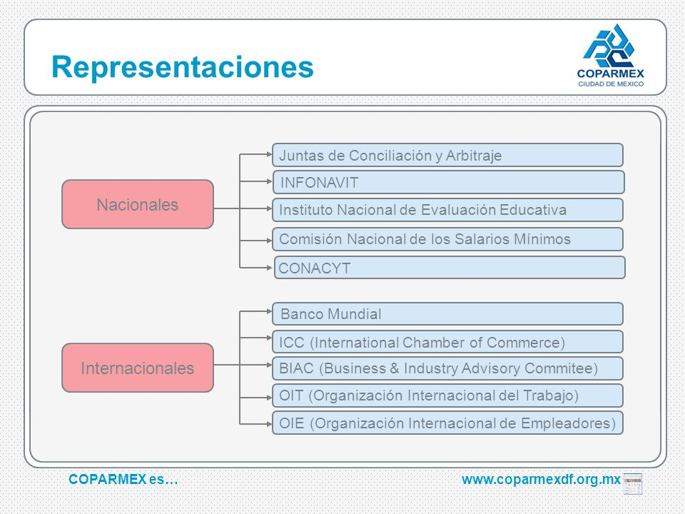 Representaciones Nacionales Internacionales