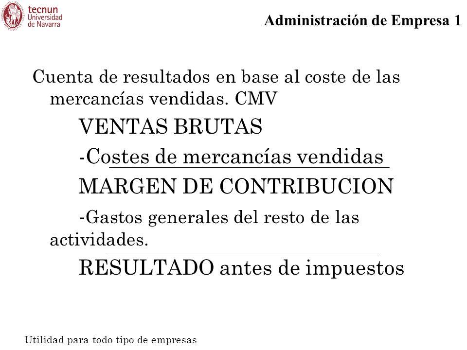 -Costes de mercancías vendidas MARGEN DE CONTRIBUCION