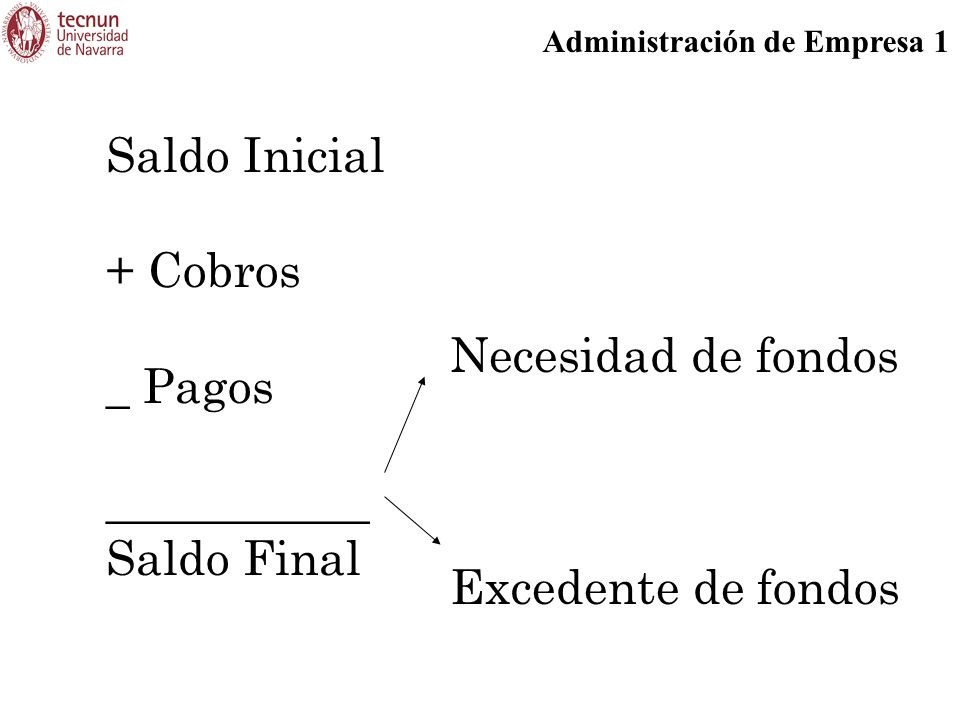 Saldo Inicial + Cobros _ Pagos ___________ Saldo Final