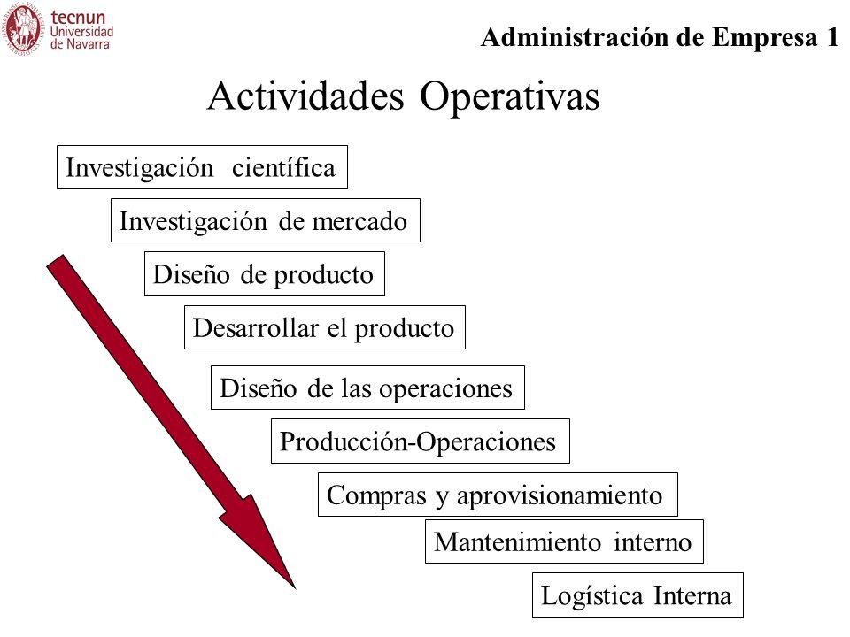 Actividades Operativas