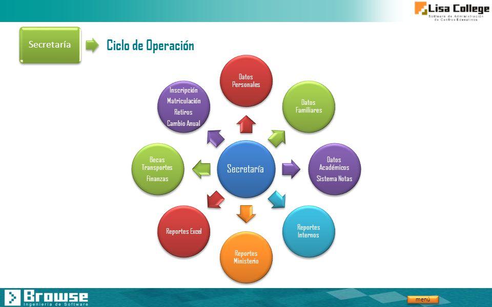 Ciclo de Operación Secretaría Secretaría Datos Personales