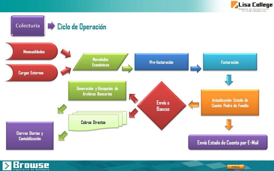 Ciclo de Operación Colecturía Envío a Bancos
