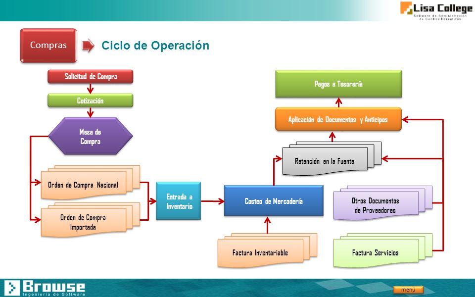 Ciclo de Operación Compras Solicitud de Compra Cotización