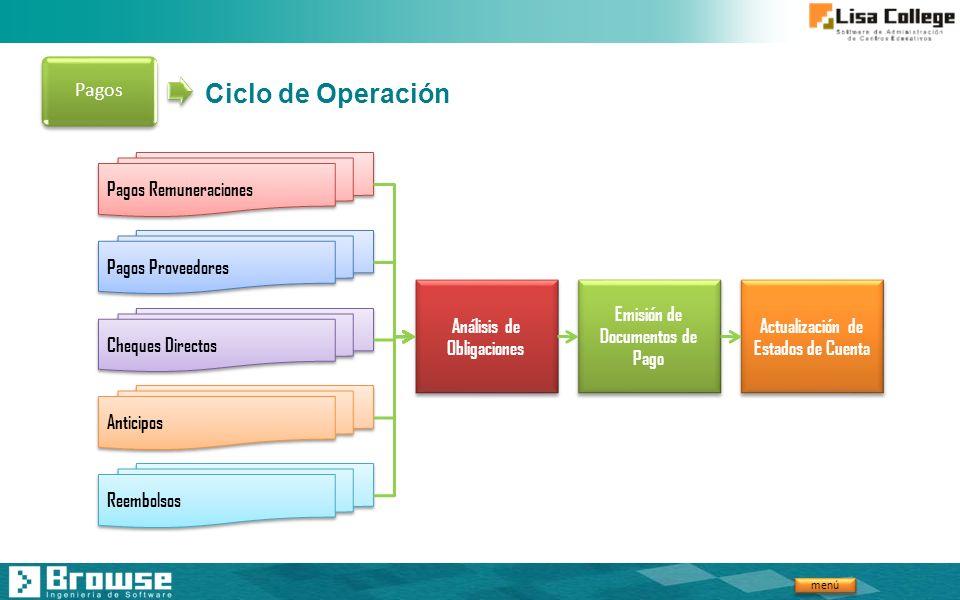 Ciclo de Operación Pagos Pagos Remuneraciones Pagos Proveedores
