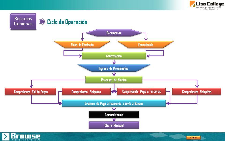 Ciclo de Operación Recursos Humanos Parámetros Ficha de Empleado
