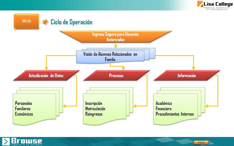 Ciclo de Operación Web Ingreso Seguro para Usuarios Autorizados