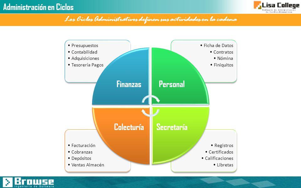 Los Ciclos Administrativos definen sus actividades en la cadena