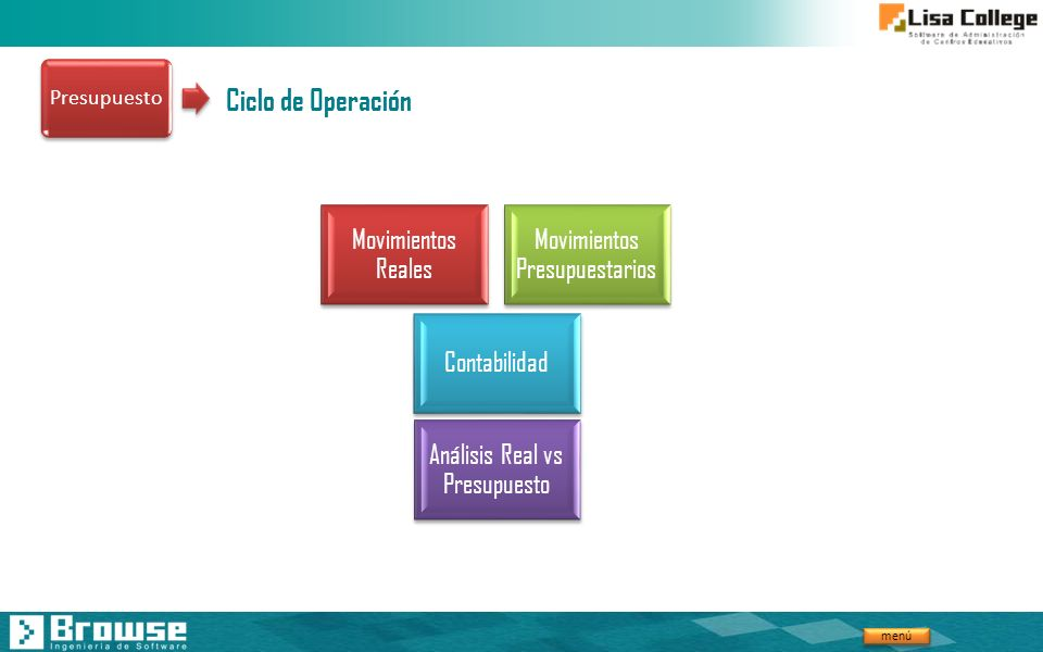 Ciclo de Operación Movimientos Reales Movimientos Presupuestarios