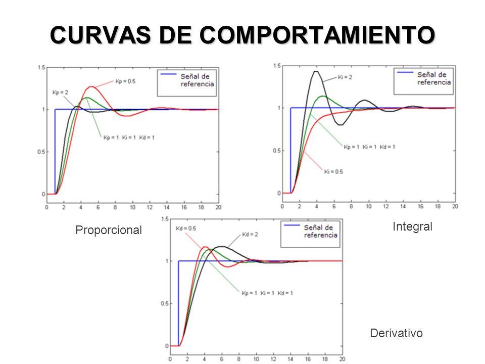 CURVAS DE COMPORTAMIENTO