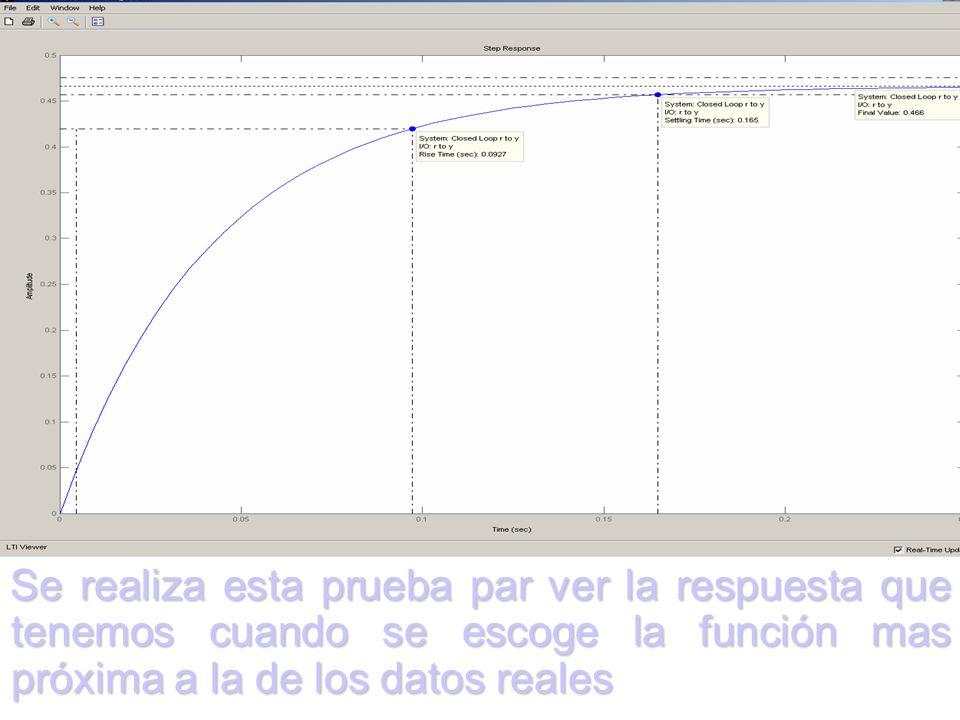 Se realiza esta prueba par ver la respuesta que tenemos cuando se escoge la función mas próxima a la de los datos reales