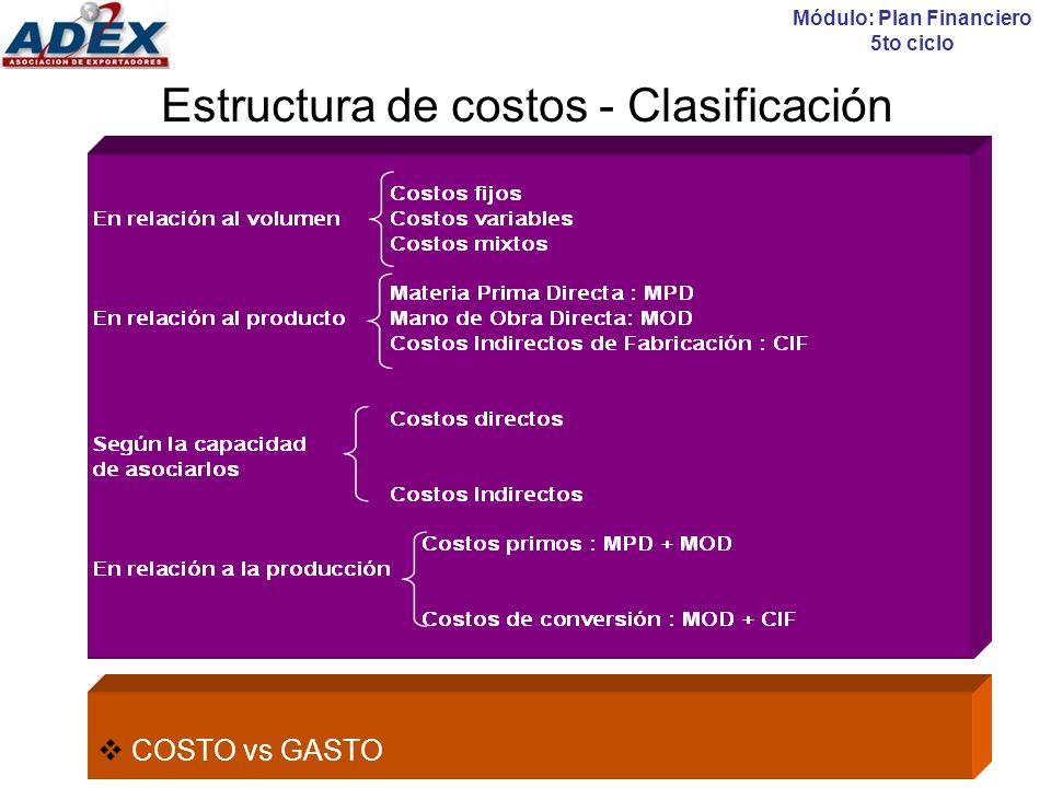Estructura de costos - Clasificación