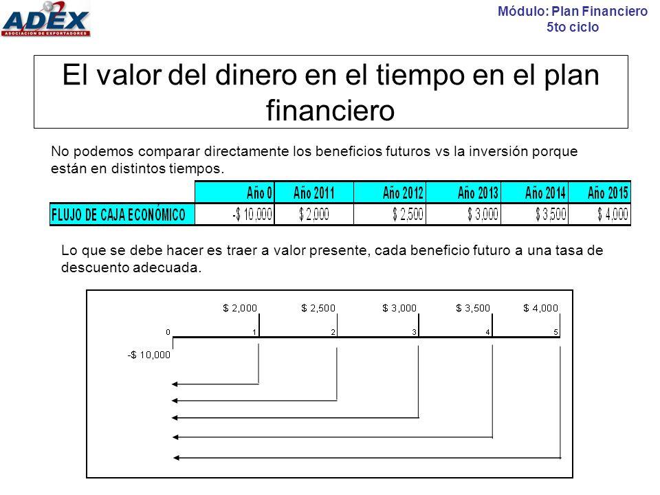 El valor del dinero en el tiempo en el plan financiero