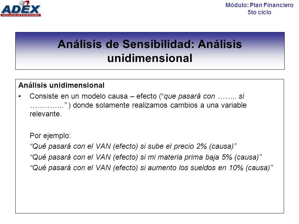 Análisis de Sensibilidad: Análisis unidimensional