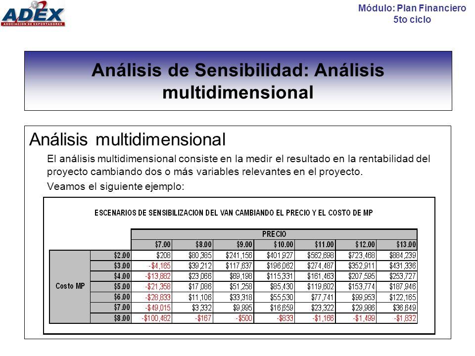 Análisis de Sensibilidad: Análisis multidimensional