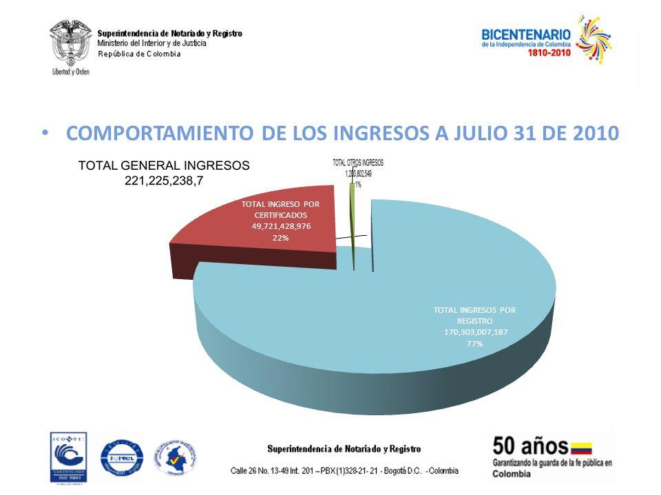 COMPORTAMIENTO DE LOS INGRESOS A JULIO 31 DE 2010
