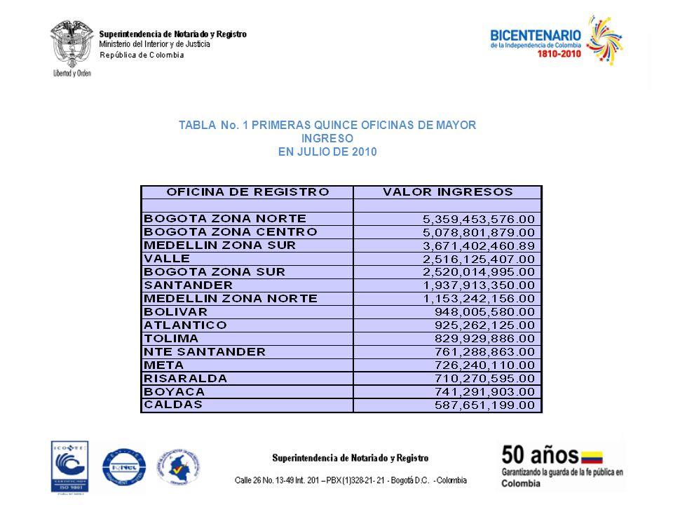 TABLA No. 1 PRIMERAS QUINCE OFICINAS DE MAYOR INGRESO