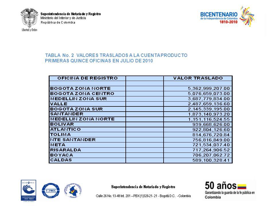 TABLA No. 2 VALORES TRASLADOS A LA CUENTA PRODUCTO