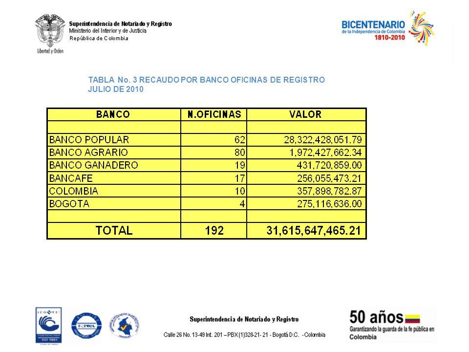 TABLA No. 3 RECAUDO POR BANCO OFICINAS DE REGISTRO